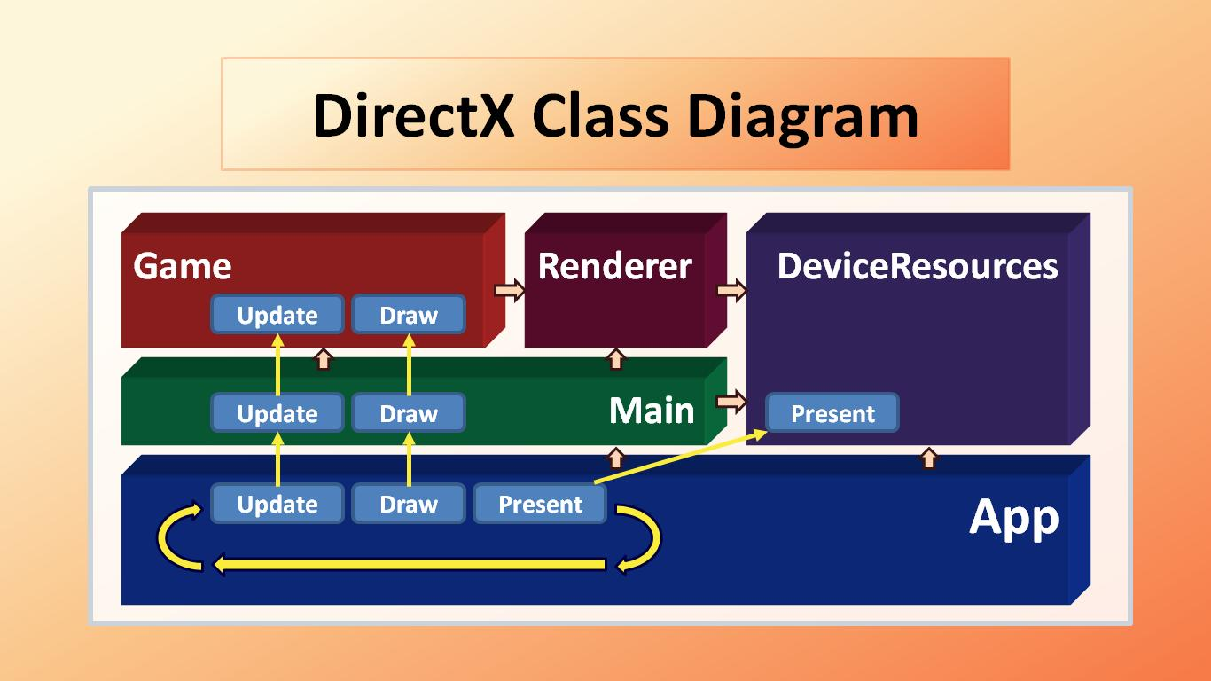 DirectXClass Diagram