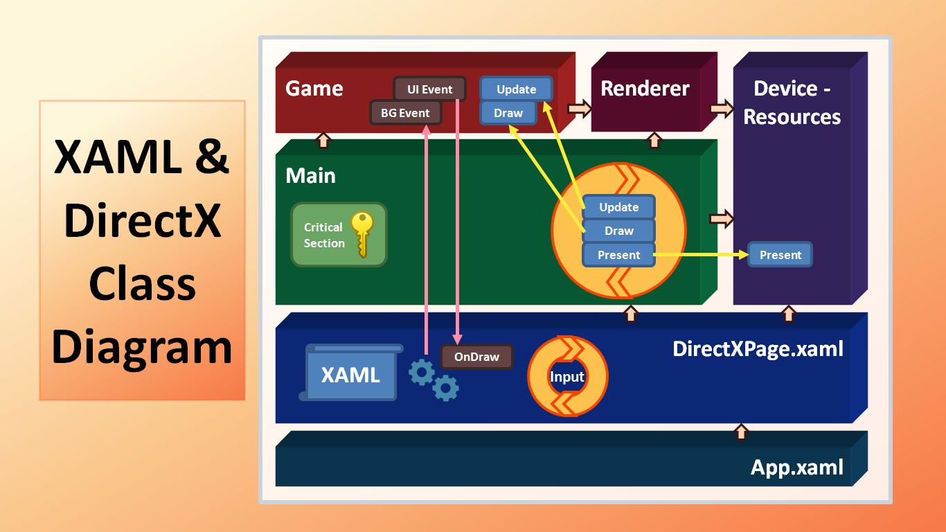 XAML and DirectX Diagram